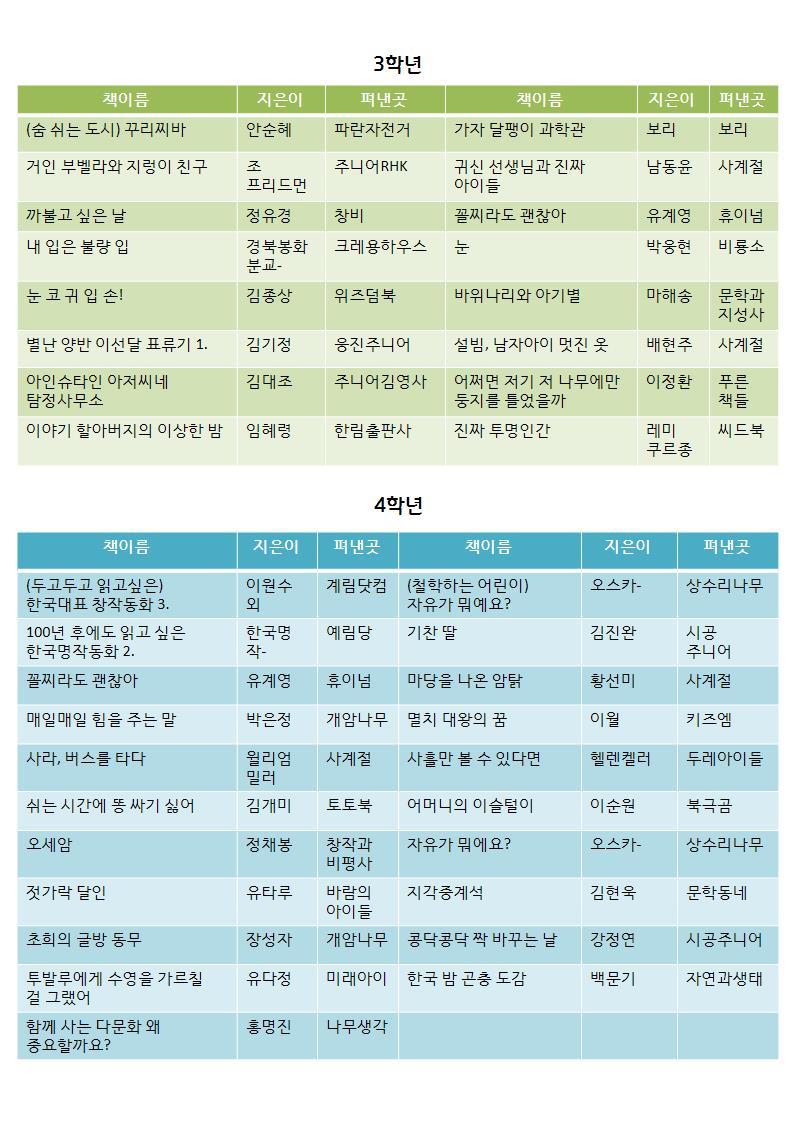 [일반] 풀초롱 독서신문(2021-여름호) 발행의 첨부이미지 4